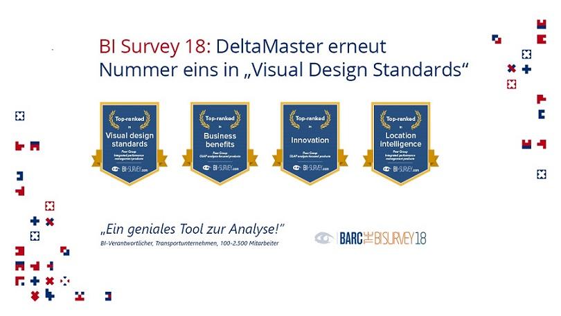 DeltaMaster erfolgreich im BI Survey 18